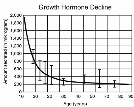 HGH growth hormone